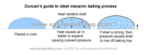 macaronbaking2
